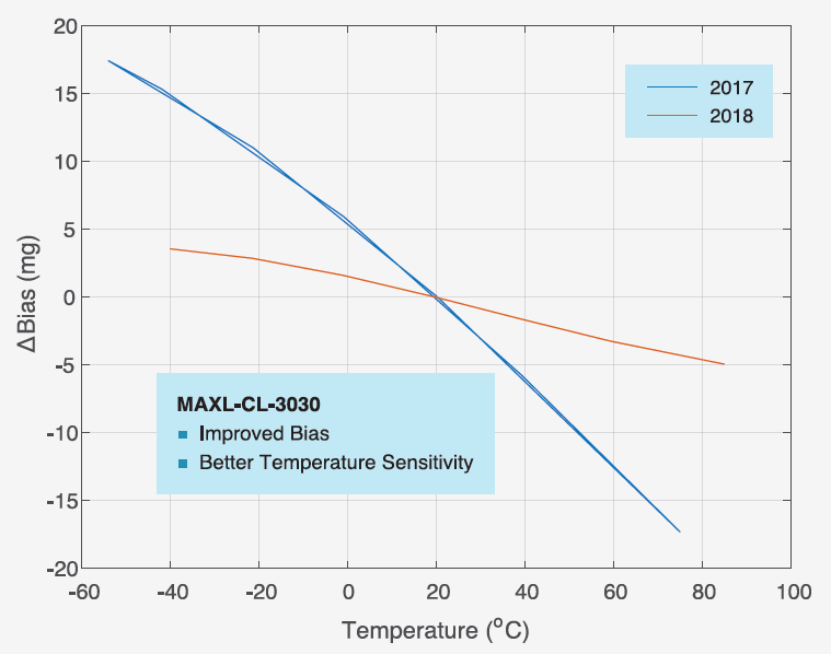 MAXL-CL-3030 Bias Temperature Sensitivity