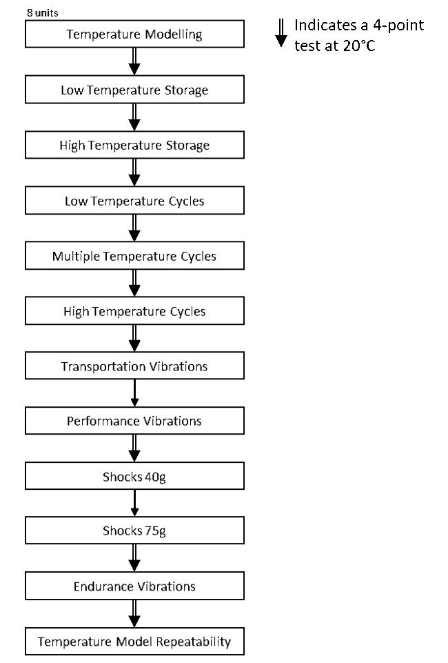 Figure 2 – Qualification program flow chart